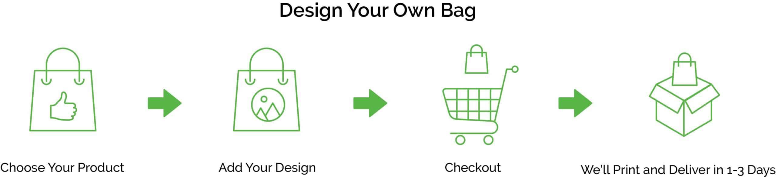 Process of designing your own bag
